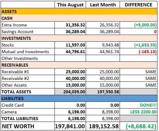 August 2017 Net Worth