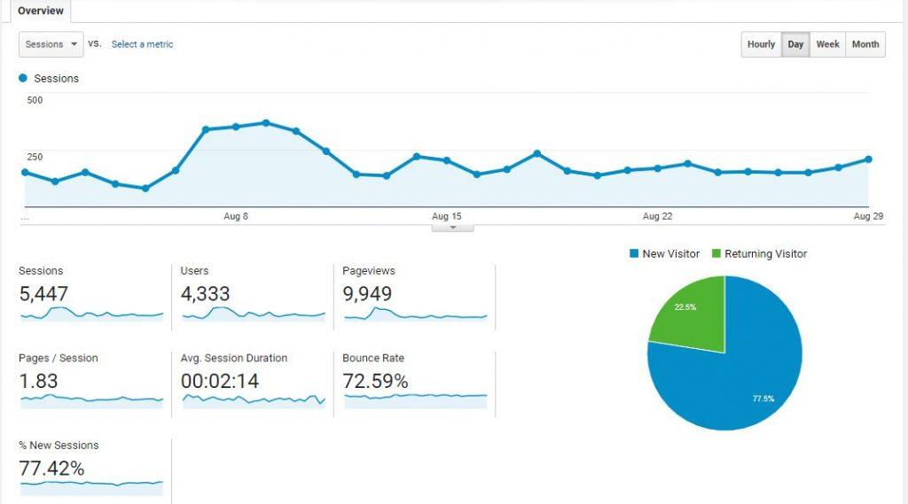 Google Analytics for August