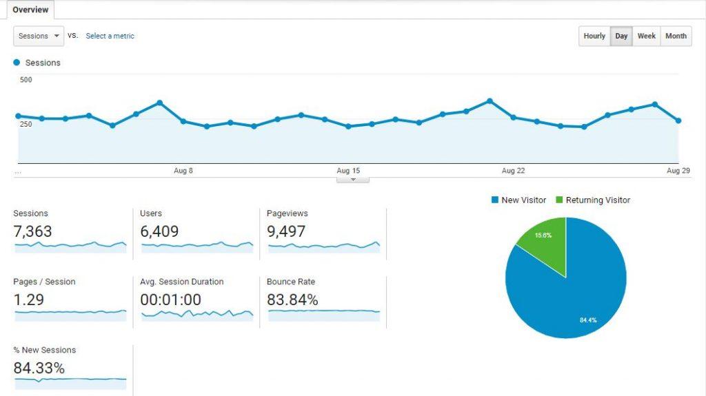 Google Analytics for August IzzaGLINO