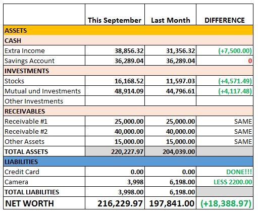 September 2017 Net Worth