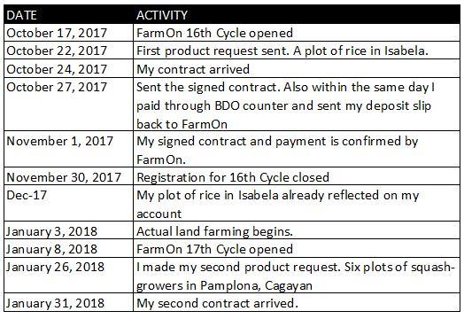 FarmOn Investment Timeline