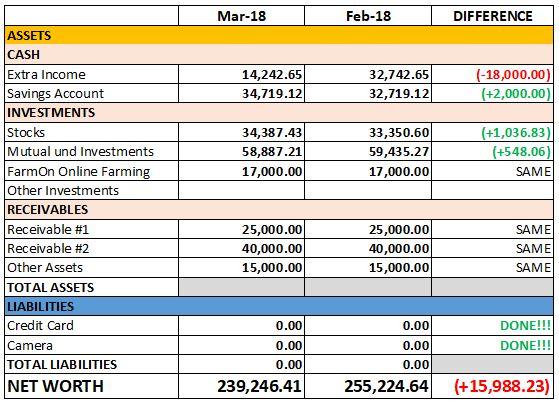 March 2018 Net Worth Tracker