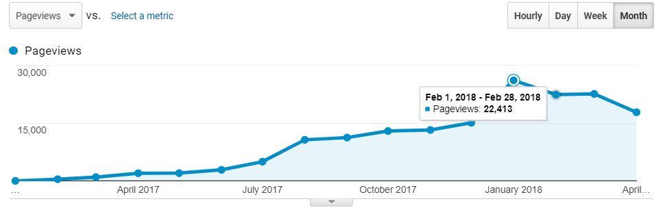 generate-massive-traffic-blog