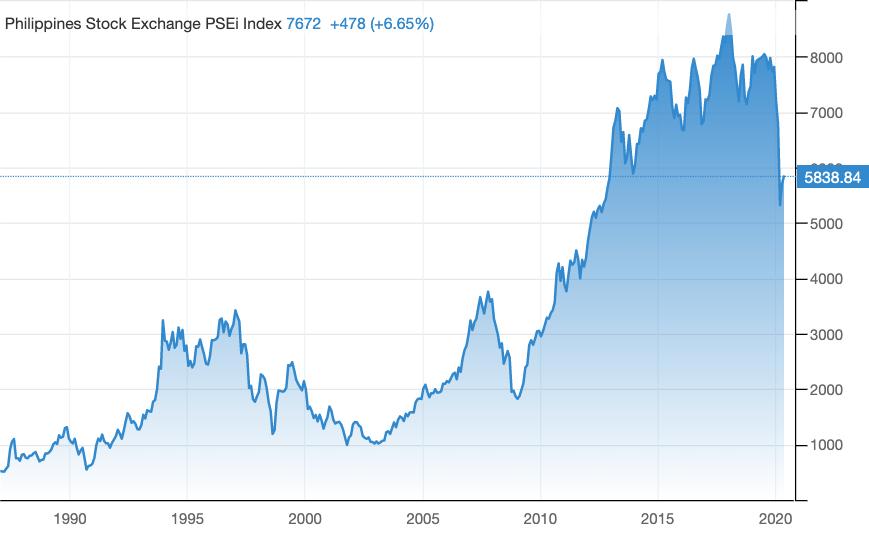 PSEi-Historical-Value