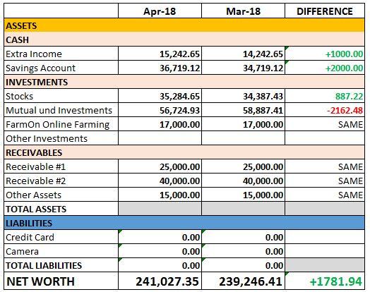 April 2018 Net Worth