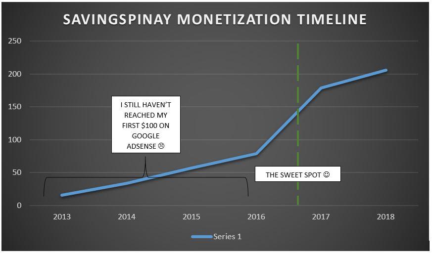 blog monetization timeline