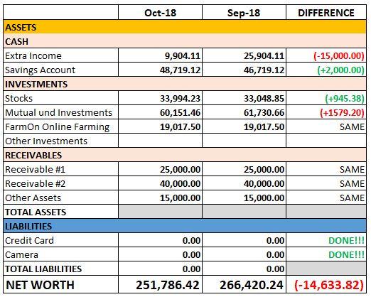 October 2018 Net Worth
