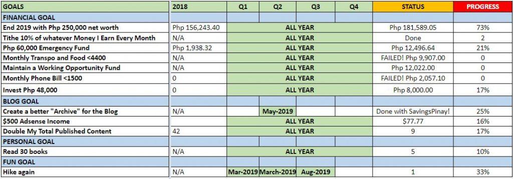goals-update-february-2019