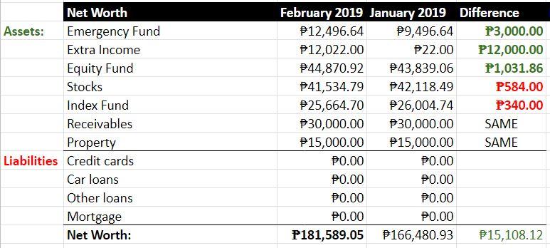 net-worth-update-february-2019