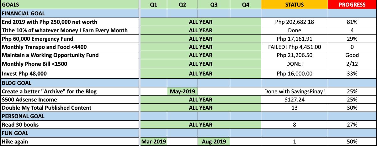 goals-update-april-2019