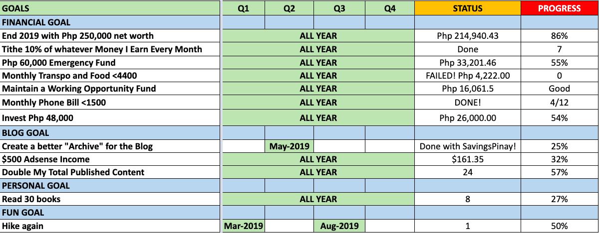 goals-2019-july-2019