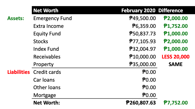 net-worth-update-2020